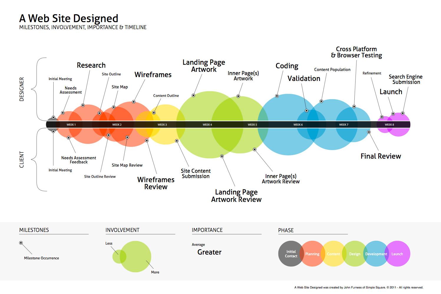 Web Design Timeline Maxstudiotech